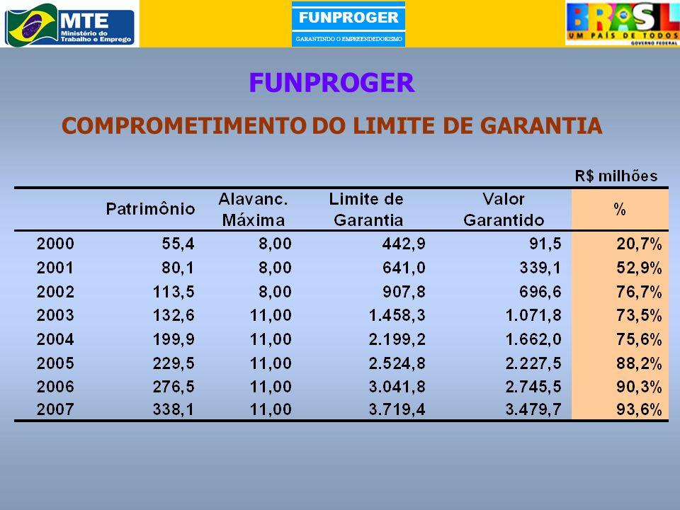COMPROMETIMENTO DO LIMITE DE GARANTIA