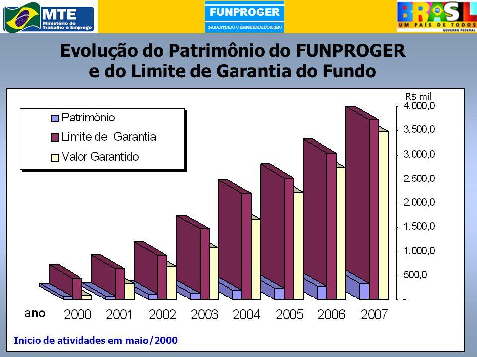 Evolução do Patrimônio do FUNPROGER e do Limite de Garantia do Fundo