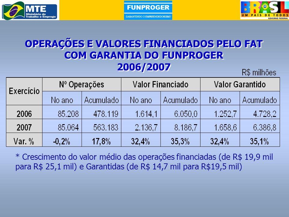 OPERAÇÕES E VALORES FINANCIADOS PELO FAT COM GARANTIA DO FUNPROGER