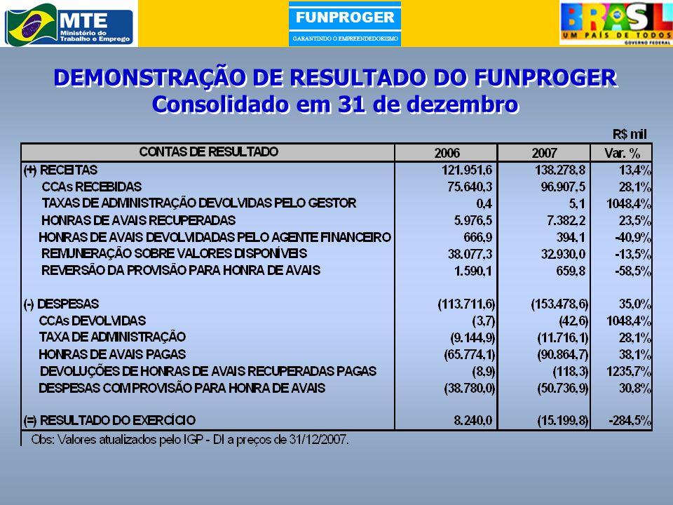 DEMONSTRAÇÃO DE RESULTADO DO FUNPROGER Consolidado em 31 de dezembro