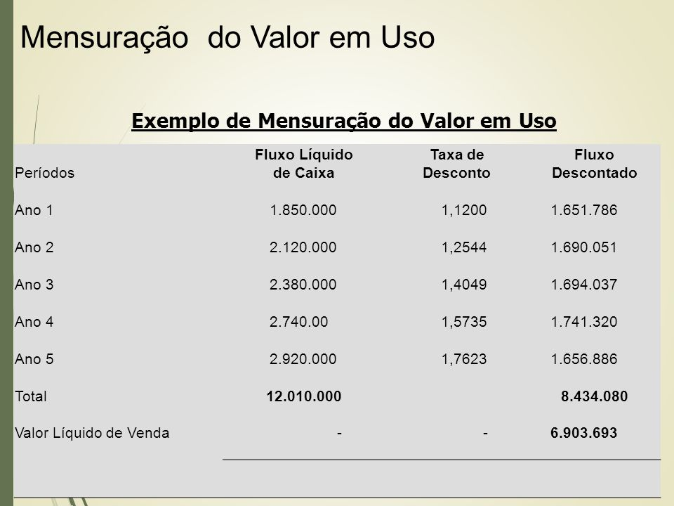 Exemplo de Mensuração do Valor em Uso