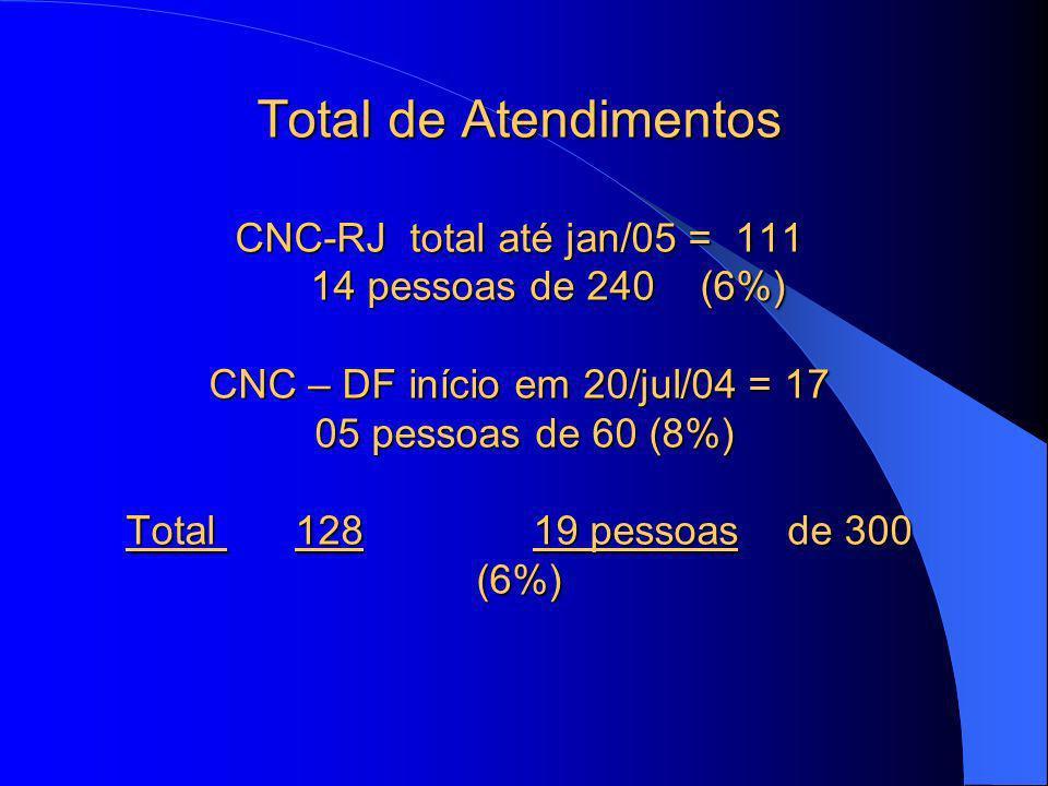 Total de Atendimentos CNC-RJ total até jan/05 = 111 14 pessoas de 240 (6%) CNC – DF início em 20/jul/04 = 17 05 pessoas de 60 (8%) Total 128 19 pessoas de 300 (6%)