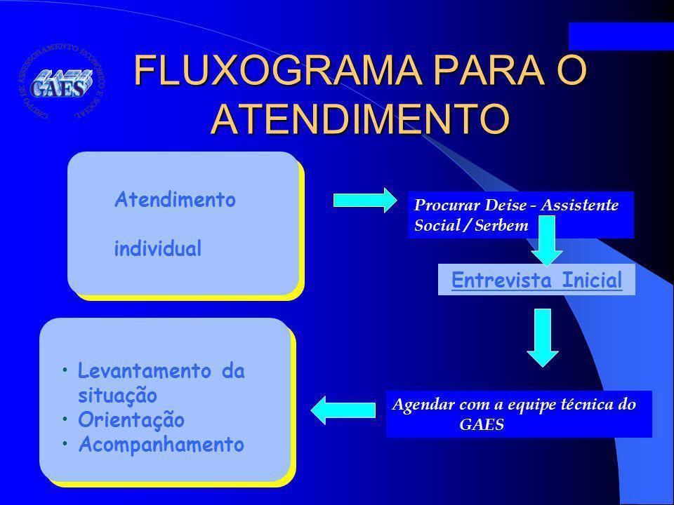 FLUXOGRAMA PARA O ATENDIMENTO