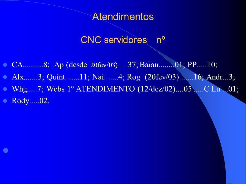 Atendimentos CNC servidores nº