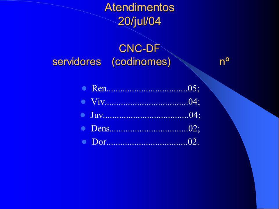 Atendimentos 20/jul/04 CNC-DF servidores (codinomes) nº