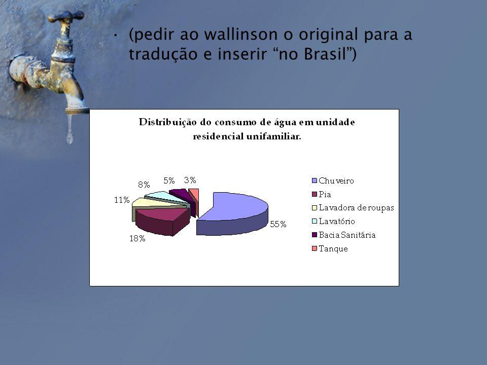 (pedir ao wallinson o original para a tradução e inserir no Brasil )