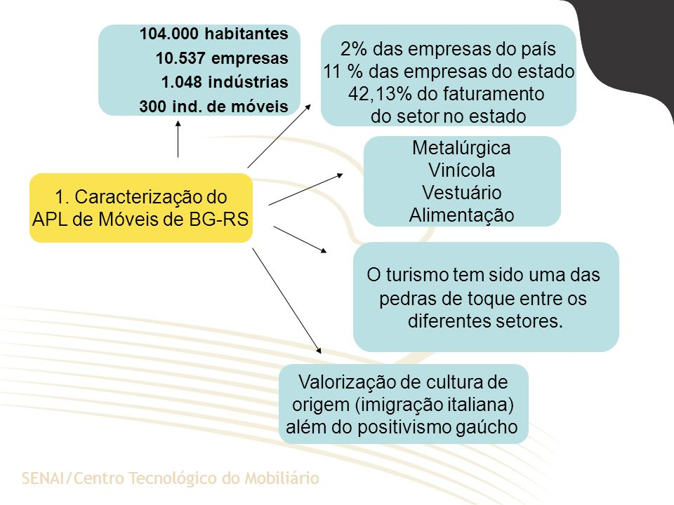 11 % das empresas do estado 42,13% do faturamento do setor no estado