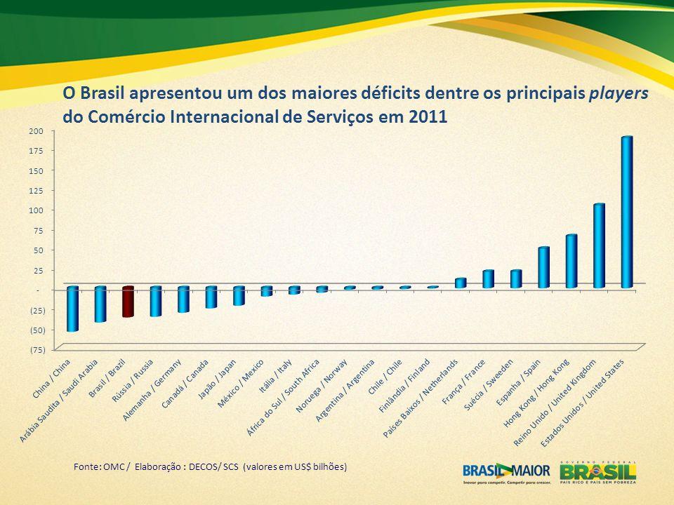 O Brasil apresentou um dos maiores déficits dentre os principais players do Comércio Internacional de Serviços em 2011