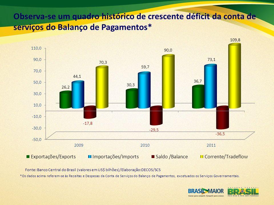Observa-se um quadro histórico de crescente déficit da conta de serviços do Balanço de Pagamentos*