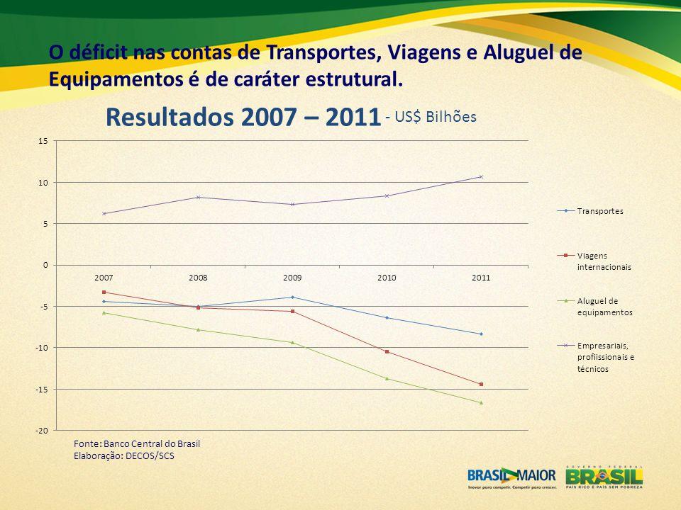 O déficit nas contas de Transportes, Viagens e Aluguel de Equipamentos é de caráter estrutural.
