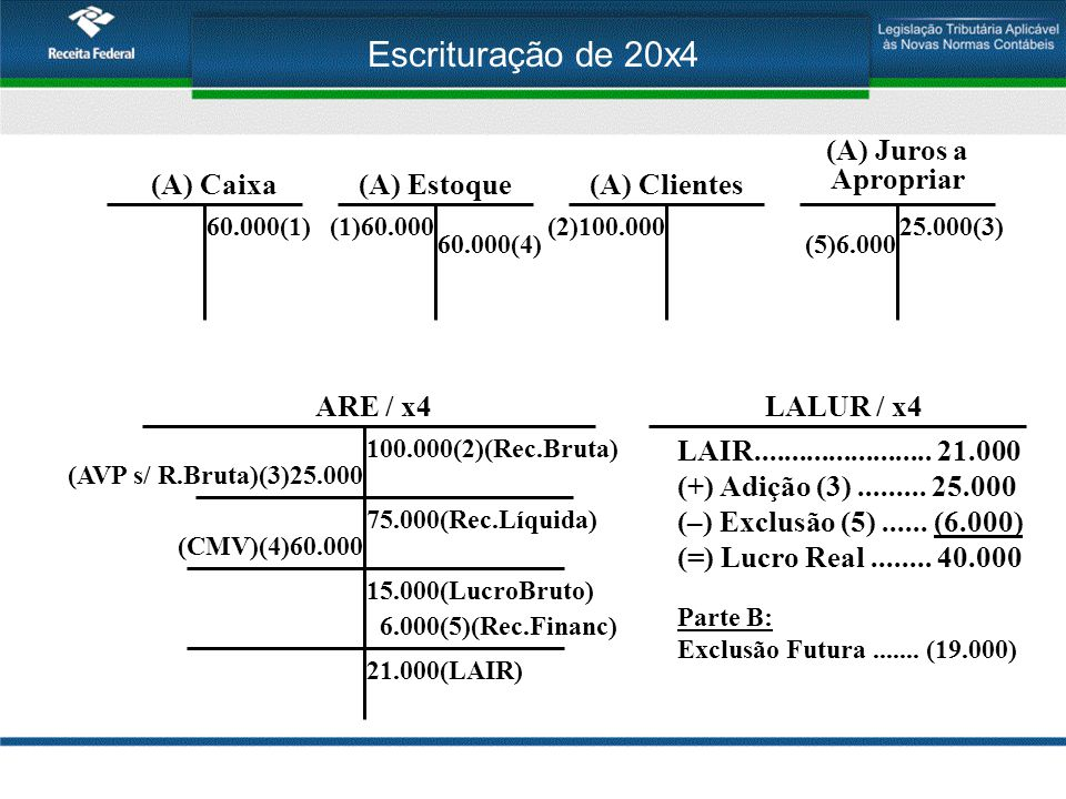 Escrituração de 20x4 (A) Juros a Apropriar (A) Caixa (A) Estoque
