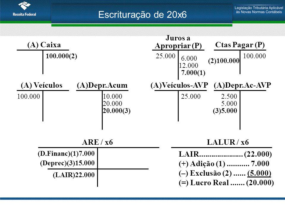 Escrituração de 20x6 Juros a Apropriar (P) (A) Caixa Ctas Pagar (P)