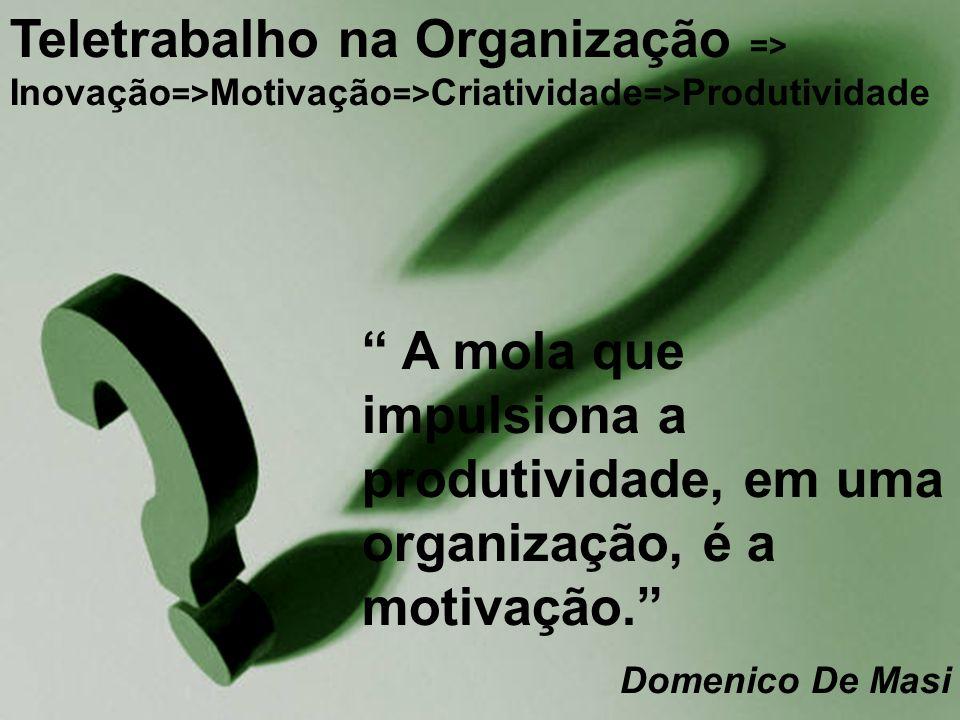 Teletrabalho na Organização => Inovação=>Motivação=>Criatividade=>Produtividade