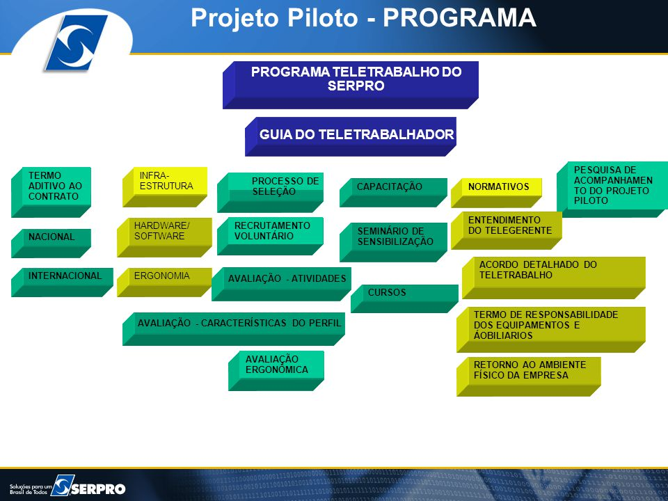 Projeto Piloto - PROGRAMA