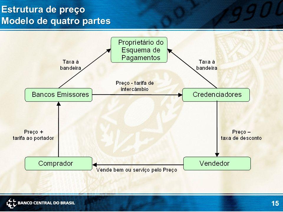 Estrutura de preço Modelo de quatro partes