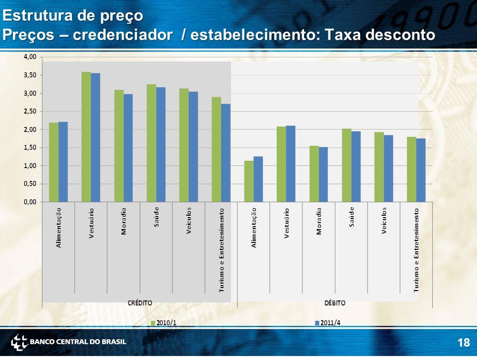 Preços – credenciador / estabelecimento: Taxa desconto