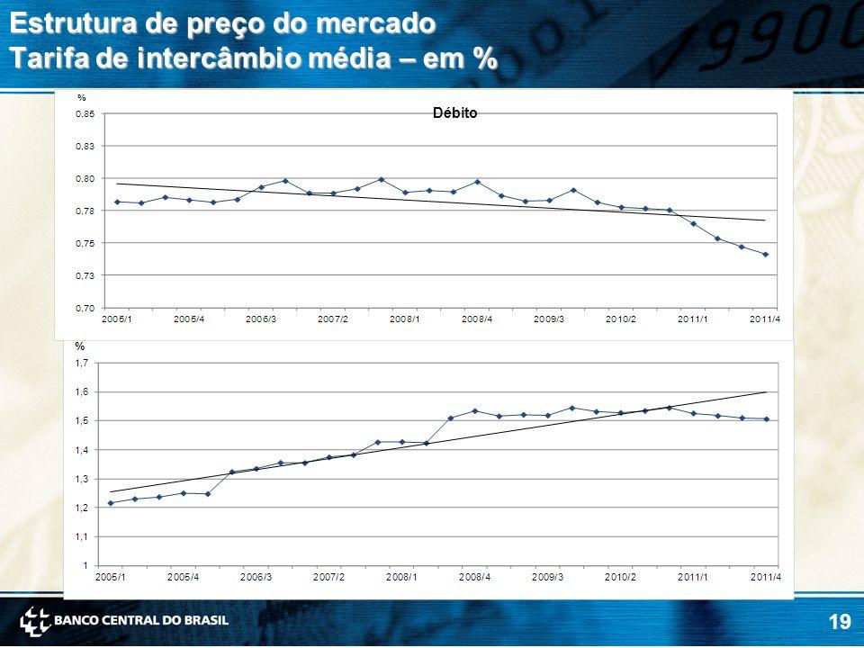 Estrutura de preço do mercado Tarifa de intercâmbio média – em %