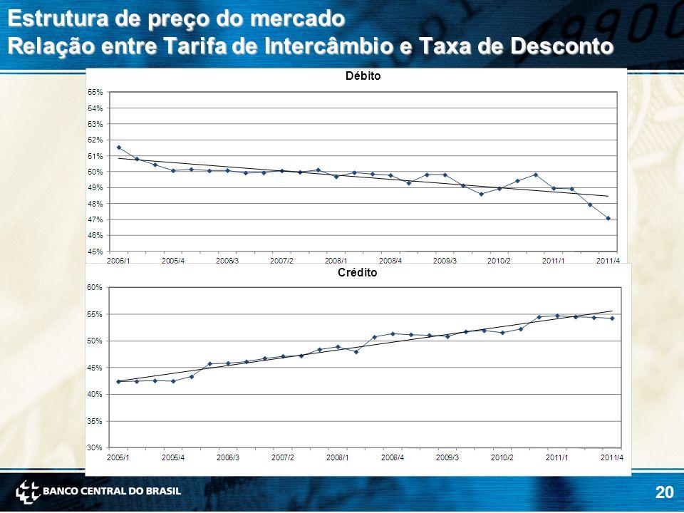 Estrutura de preço do mercado Relação entre Tarifa de Intercâmbio e Taxa de Desconto