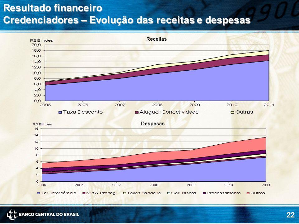 Resultado financeiro Credenciadores – Evolução das receitas e despesas