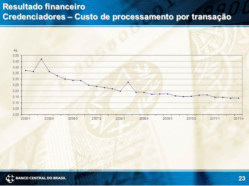 Resultado financeiro Credenciadores – Custo de processamento por transação
