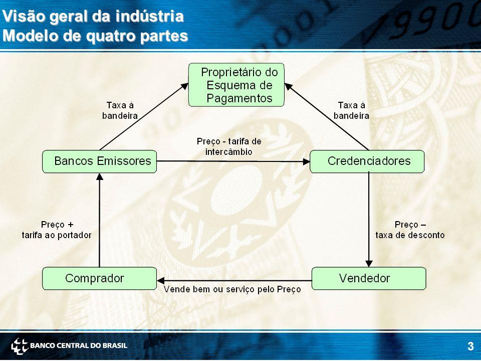 Visão geral da indústria Modelo de quatro partes