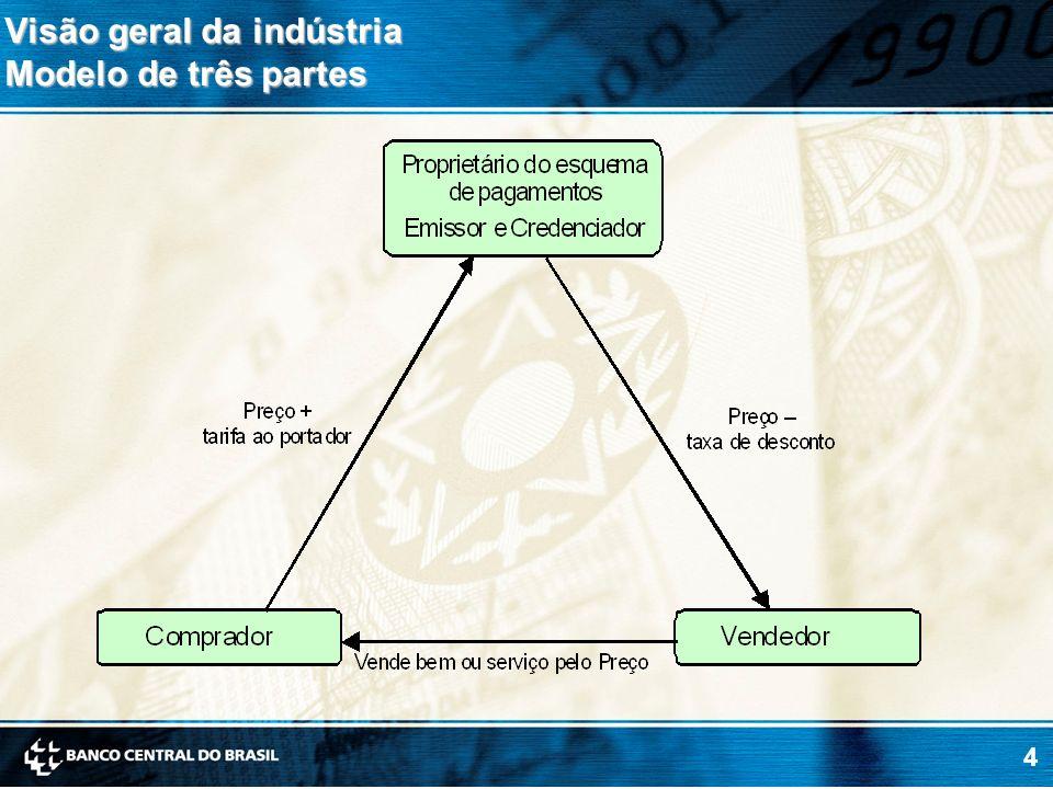 Visão geral da indústria Modelo de três partes
