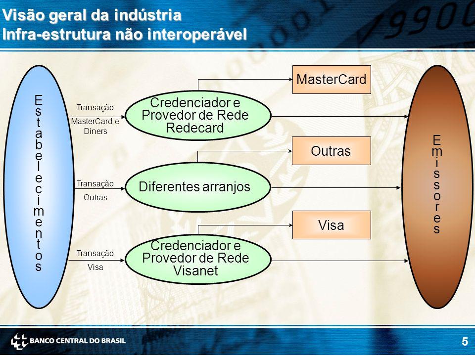 Visão geral da indústria Infra-estrutura não interoperável