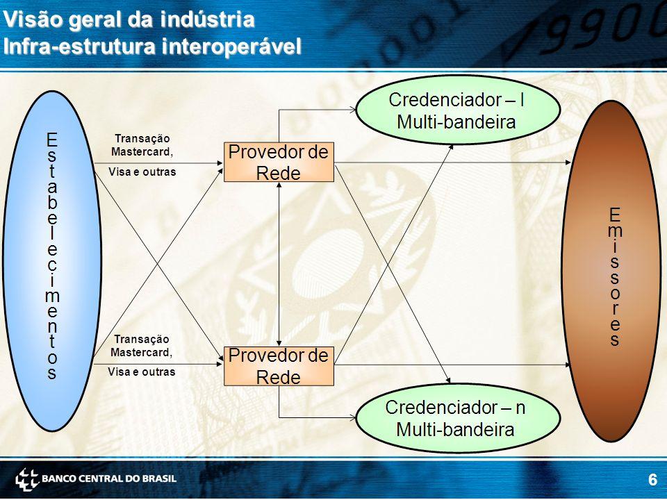 Visão geral da indústria Infra-estrutura interoperável