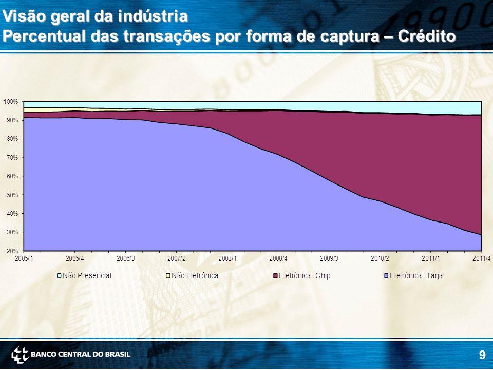 Visão geral da indústria