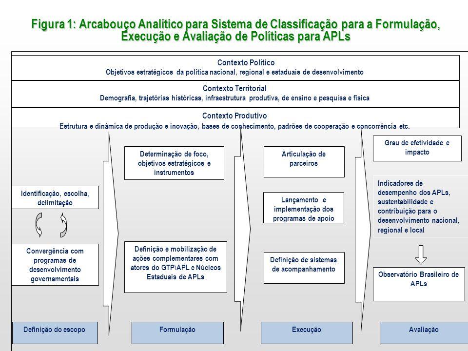 Figura 1: Arcabouço Analítico para Sistema de Classificação para a Formulação, Execução e Avaliação de Políticas para APLs