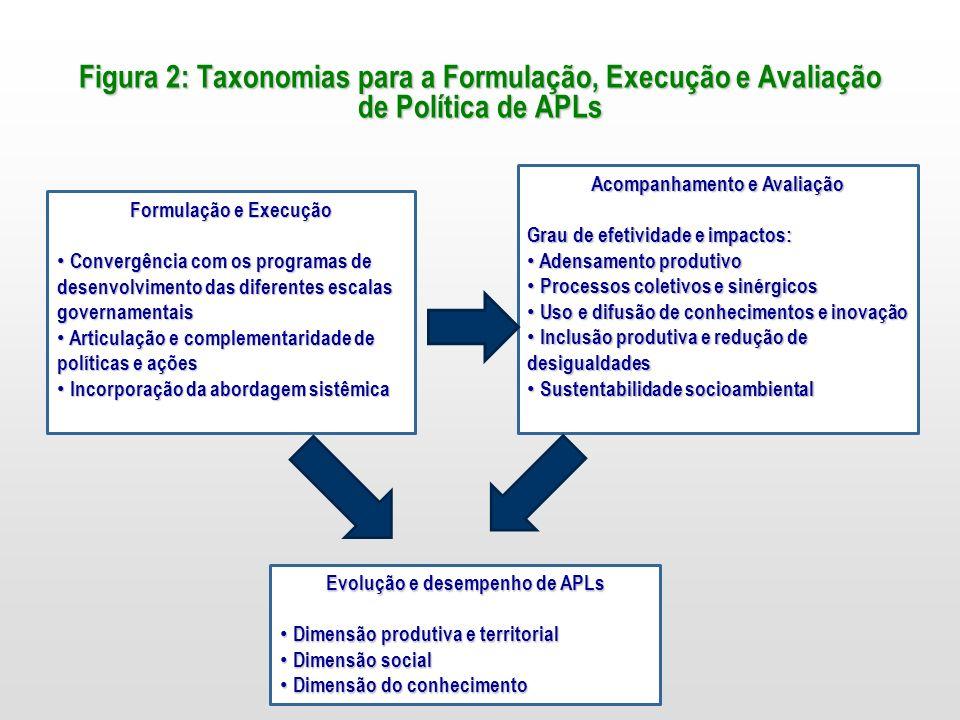 Acompanhamento e Avaliação Evolução e desempenho de APLs