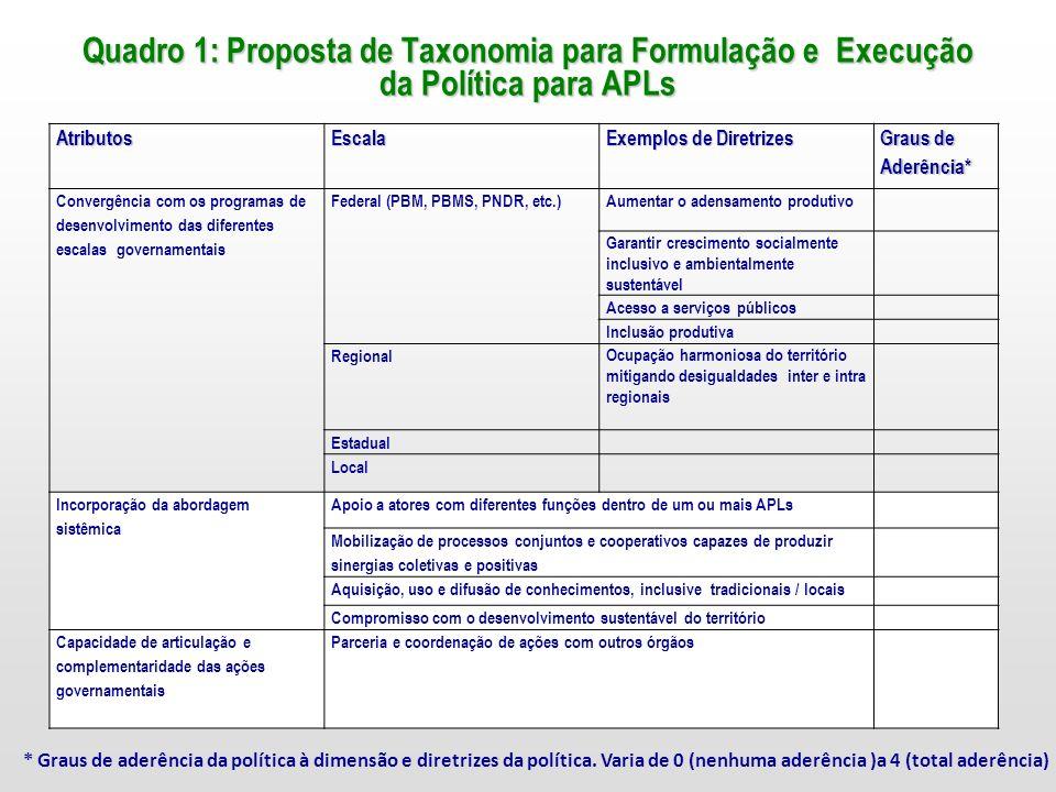 Quadro 1: Proposta de Taxonomia para Formulação e Execução da Política para APLs