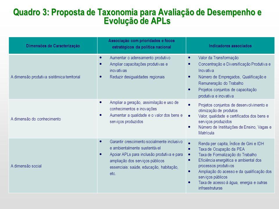 Quadro 3: Proposta de Taxonomia para Avaliação de Desempenho e Evolução de APLs