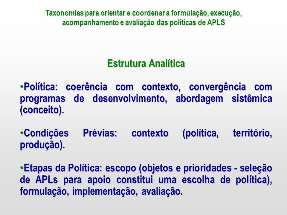 Condições Prévias: contexto (política, território, produção).