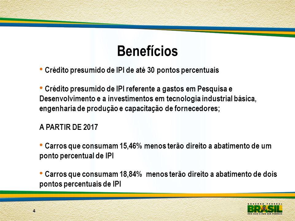 Benefícios Crédito presumido de IPI de até 30 pontos percentuais