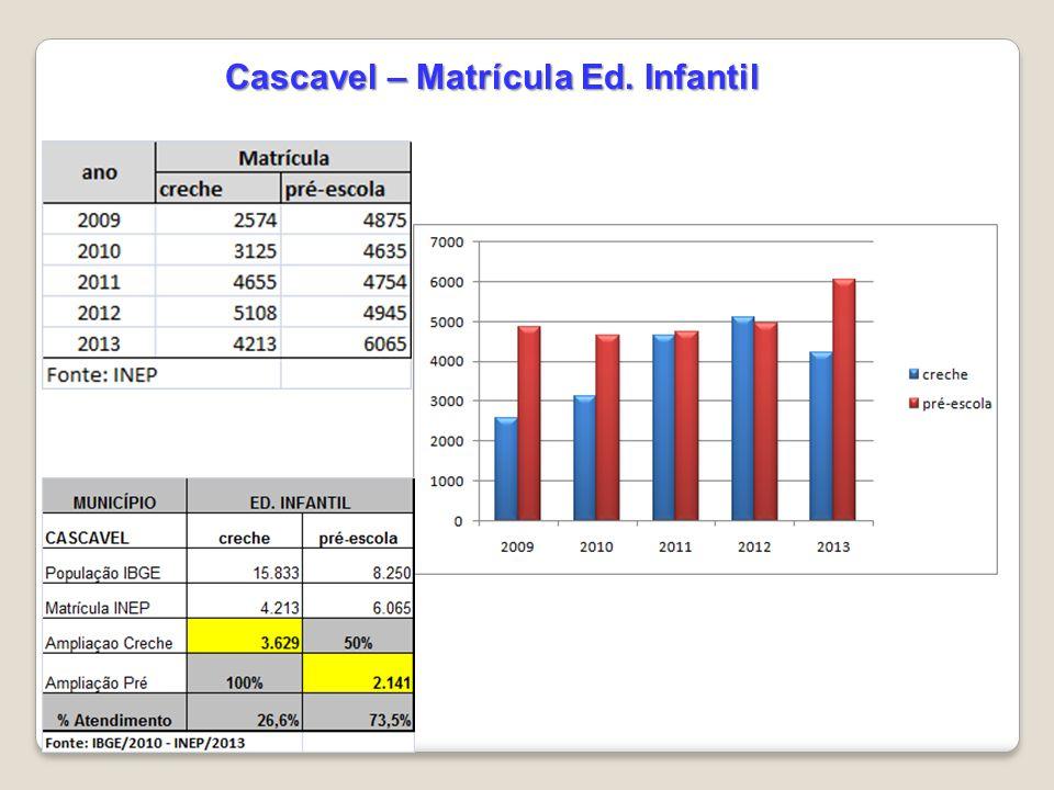 Cascavel – Matrícula Ed. Infantil