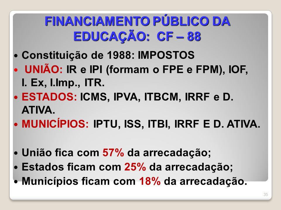 FINANCIAMENTO PÚBLICO DA EDUCAÇÃO: CF – 88