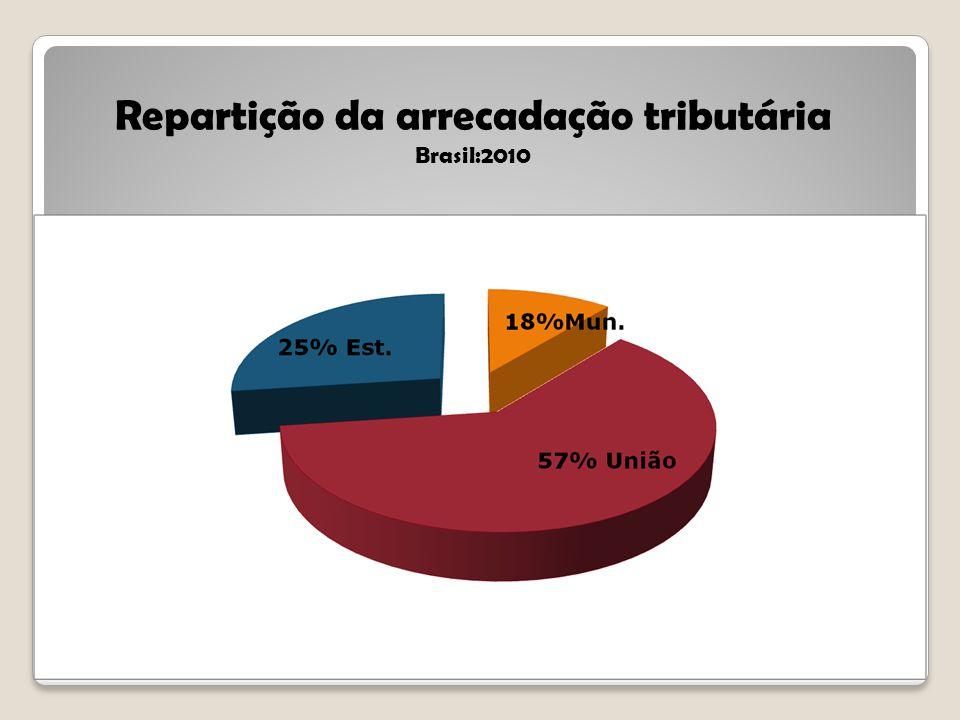 Repartição da arrecadação tributária Brasil:2010