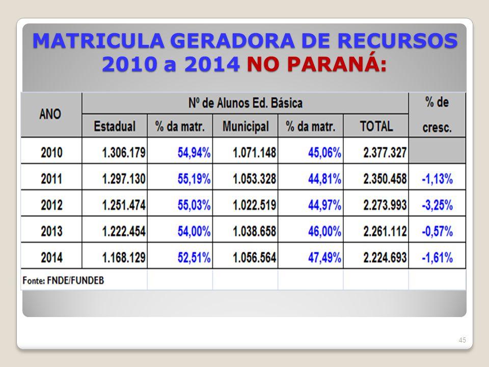 MATRICULA GERADORA DE RECURSOS 2010 a 2014 NO PARANÁ: