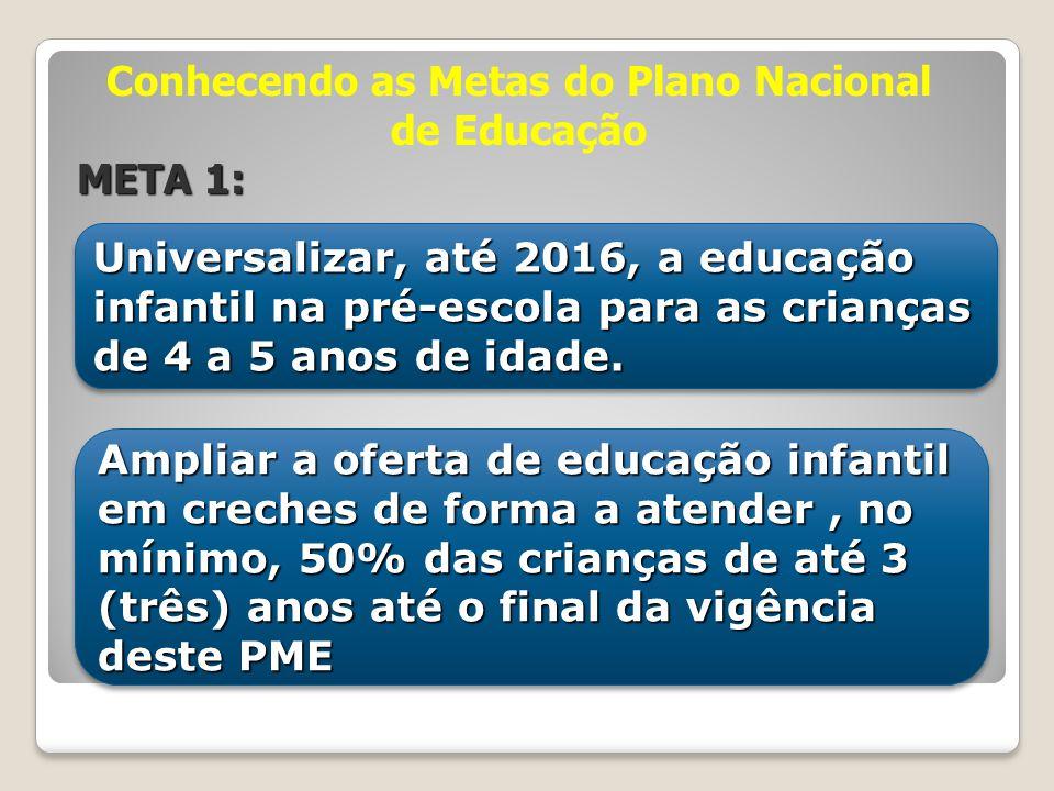 Conhecendo as Metas do Plano Nacional de Educação