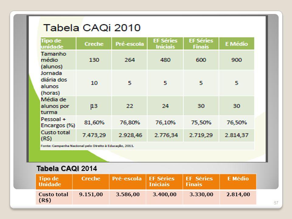 Tabela CAQI 2014 Tipo de Unidade Creche Pré-escola EF Séries Iniciais