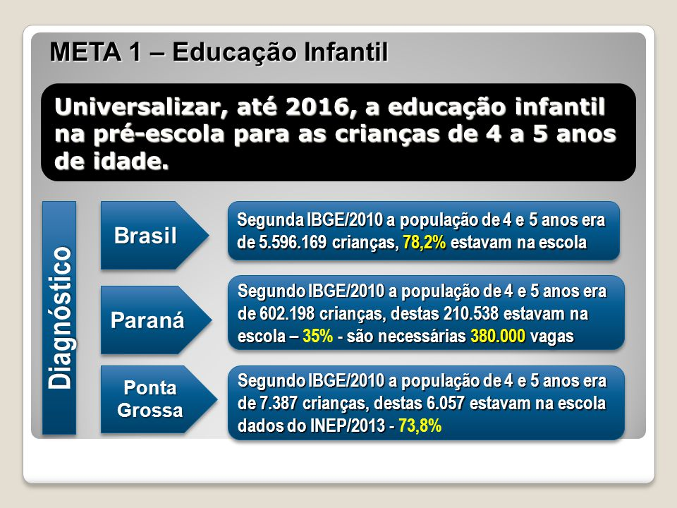 Diagnóstico META 1 – Educação Infantil