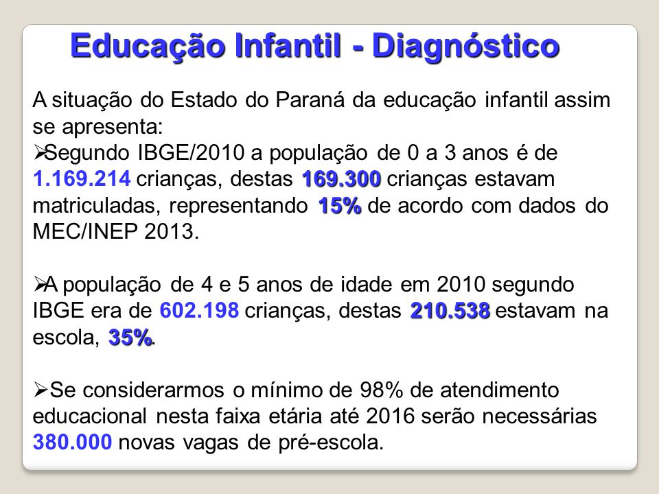 Educação Infantil - Diagnóstico