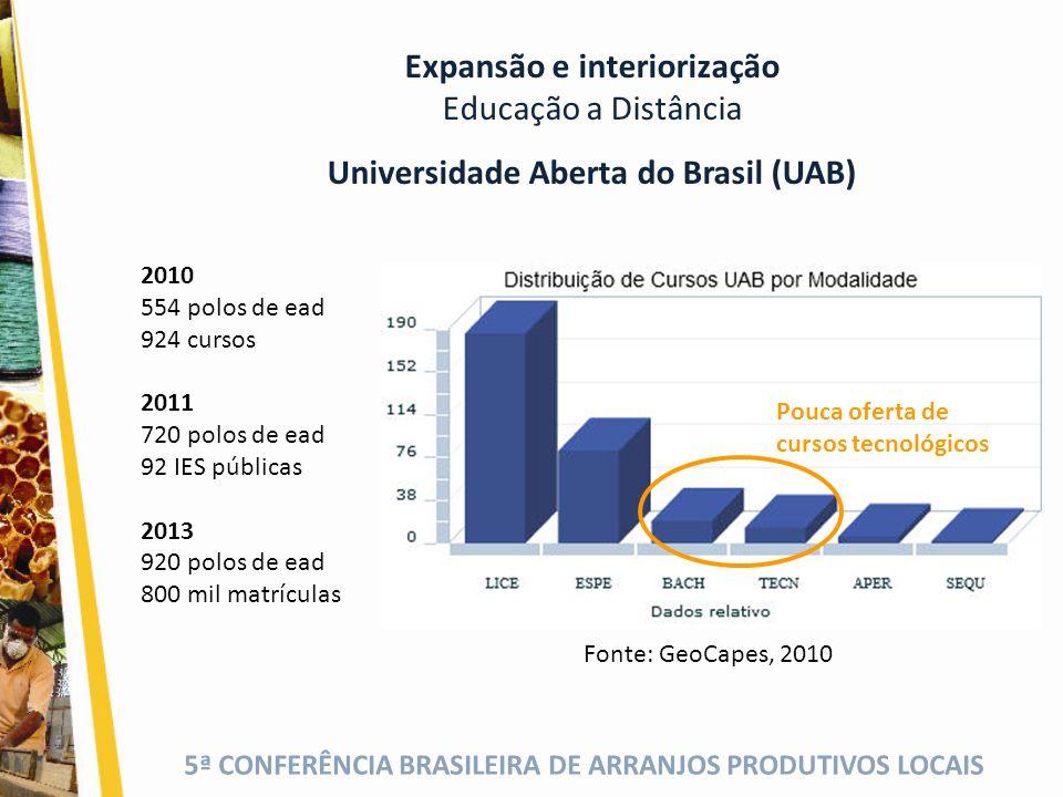 Universidade Aberta do Brasil (UAB)