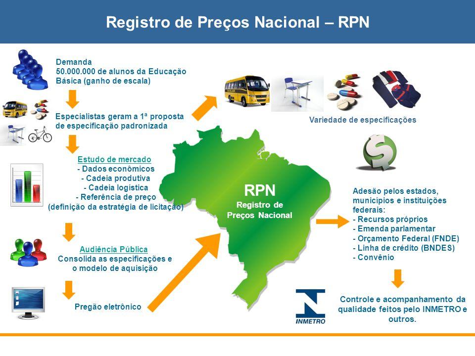 Registro de Preços Nacional – RPN RPN Registro de Preços Nacional