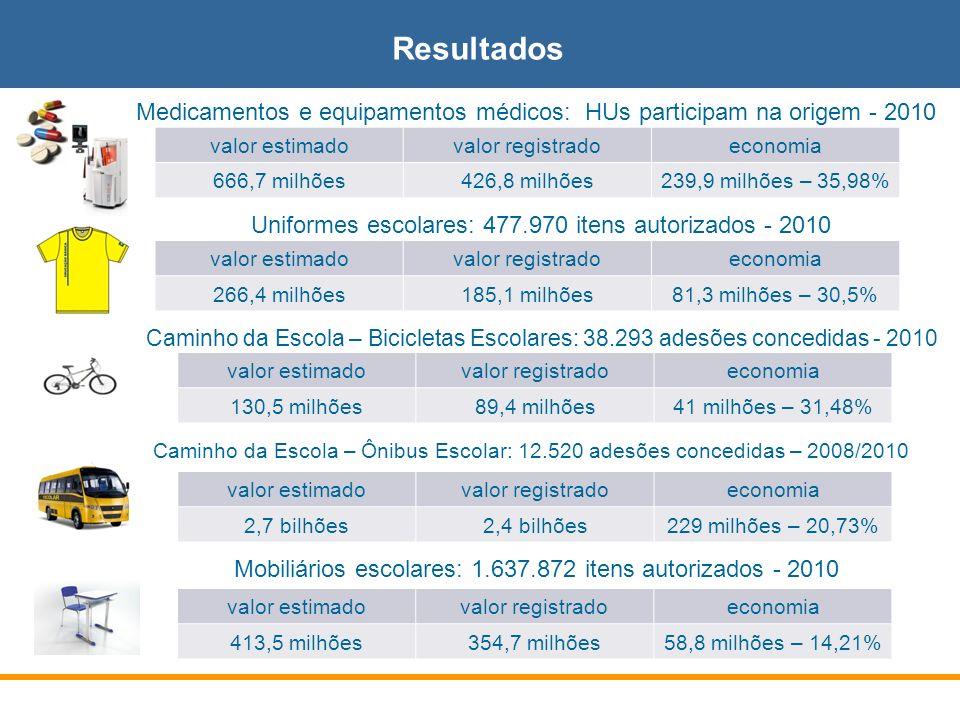 Resultados Medicamentos e equipamentos médicos: HUs participam na origem - 2010. valor estimado. valor registrado.