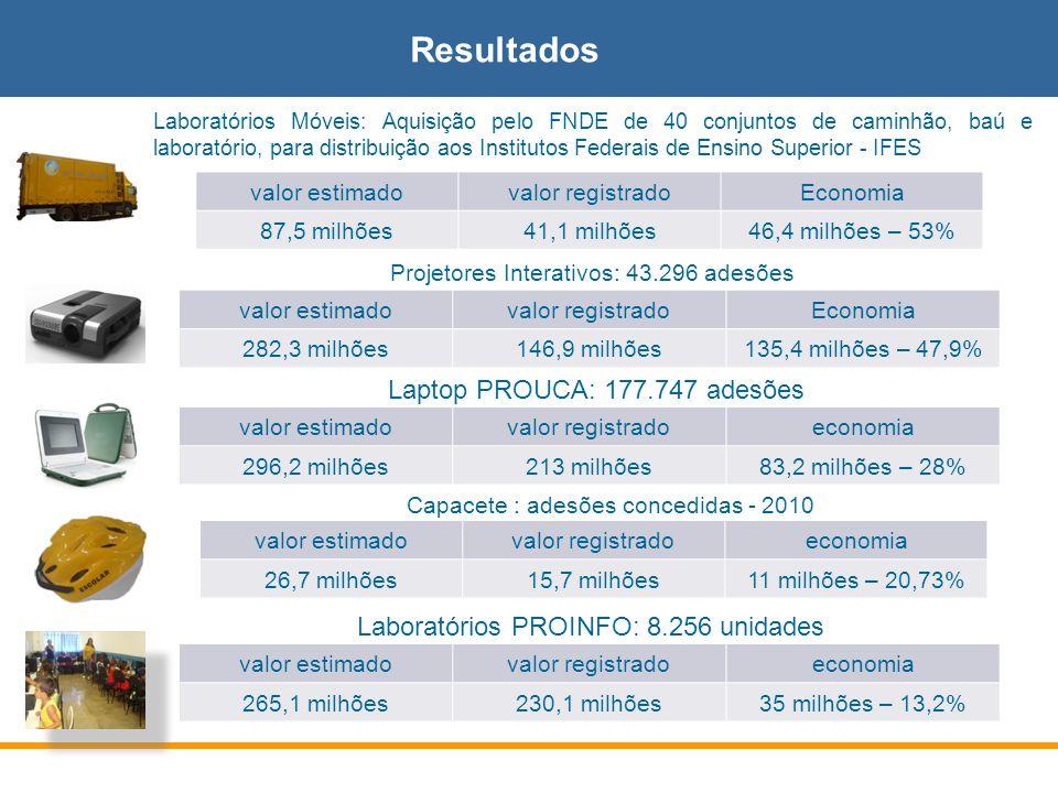 Resultados Laptop PROUCA: 177.747 adesões