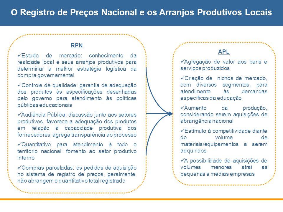 O Registro de Preços Nacional e os Arranjos Produtivos Locais