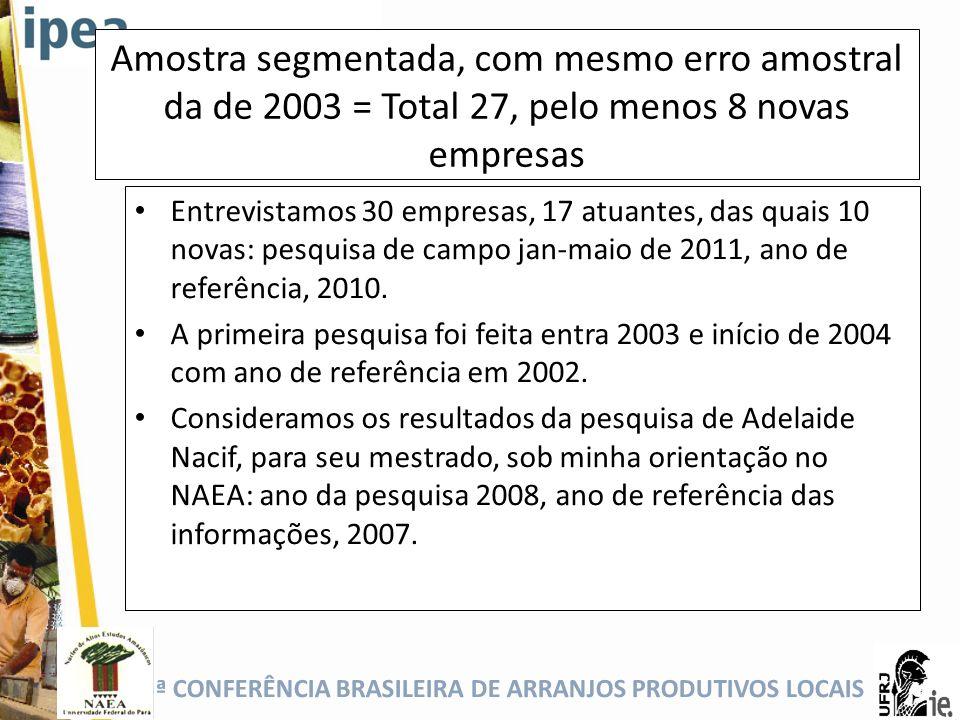 Amostra segmentada, com mesmo erro amostral da de 2003 = Total 27, pelo menos 8 novas empresas