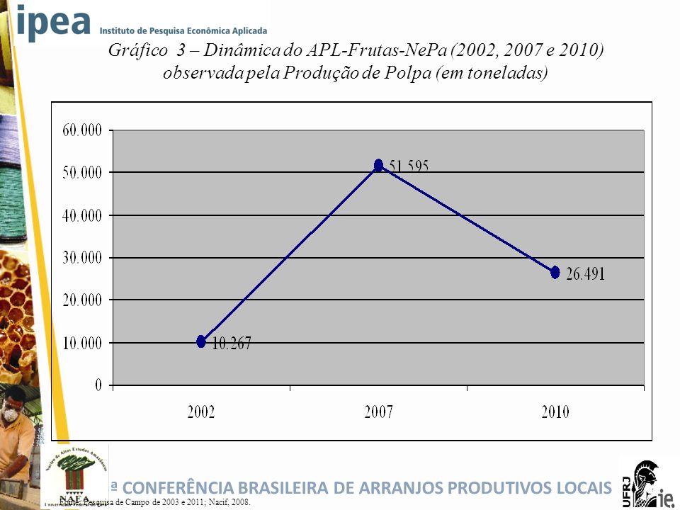 Gráfico 3 – Dinâmica do APL-Frutas-NePa (2002, 2007 e 2010) observada pela Produção de Polpa (em toneladas)